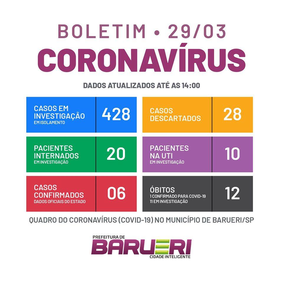 coronavírus barueri 29 03