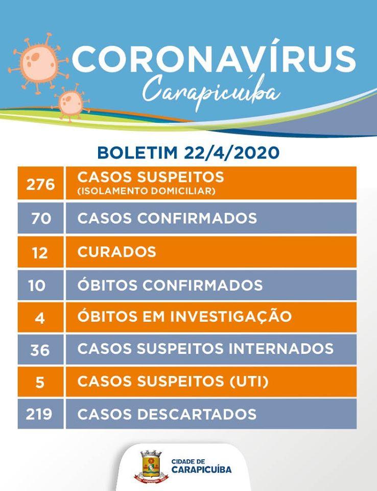 boletim 22 04 coronavírus Carapicuíba