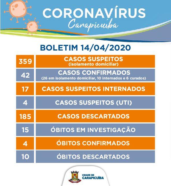 boletim casos coronavírus carapicuíba