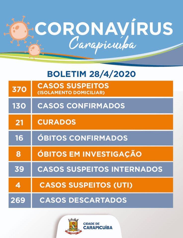 boletim coronavírus carapicuíba 28 04