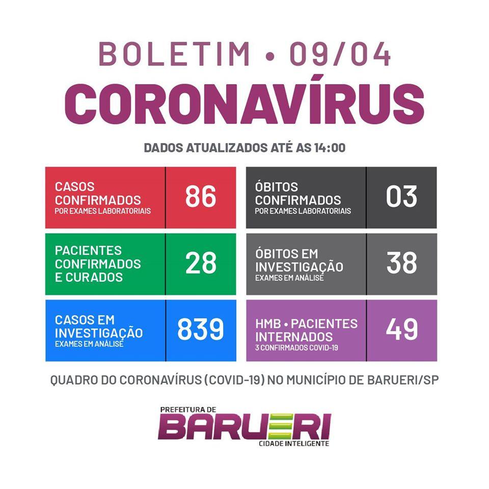 coronavírus barueri