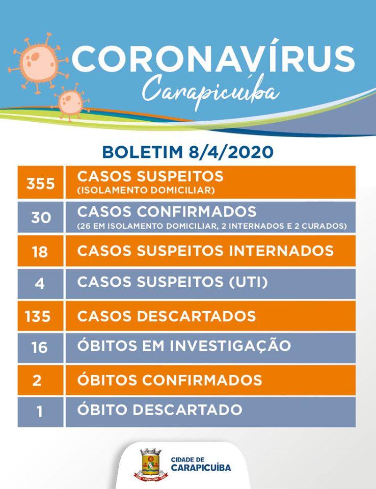 coronavírus carapicuíba covid-19