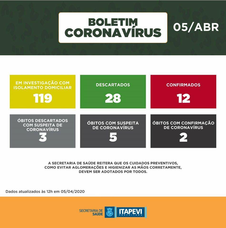 coronavírus itapevi