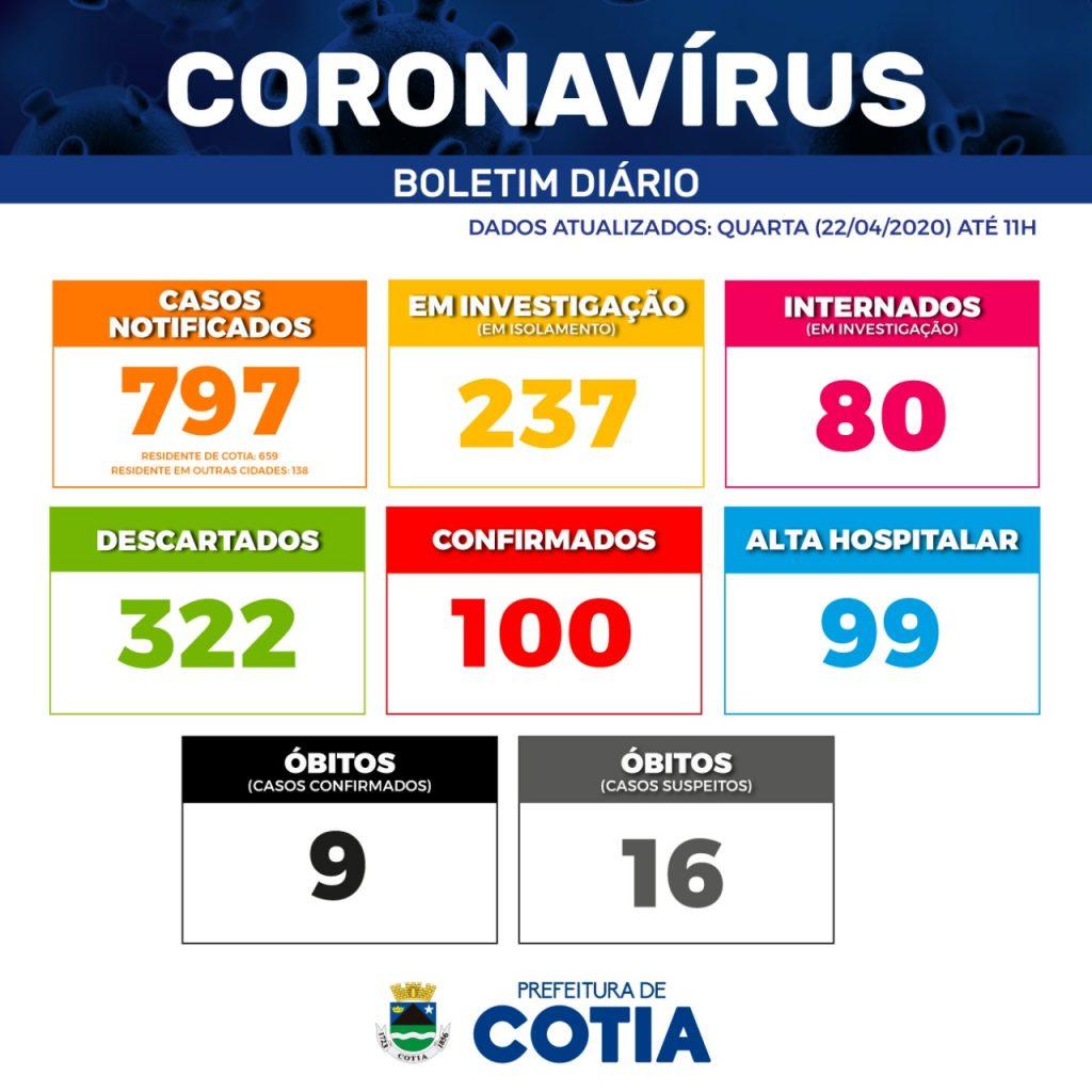 cotia coronavírus 22 04