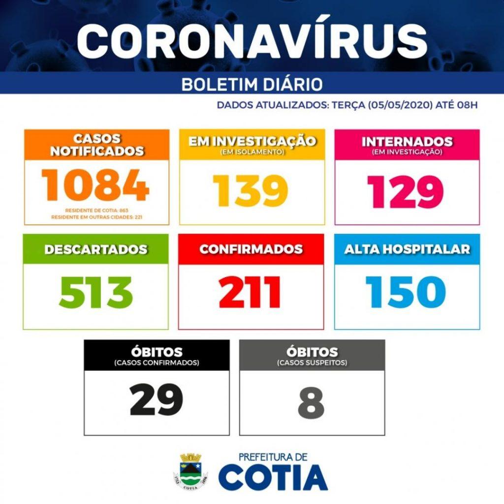 boletim cotia coronavírus