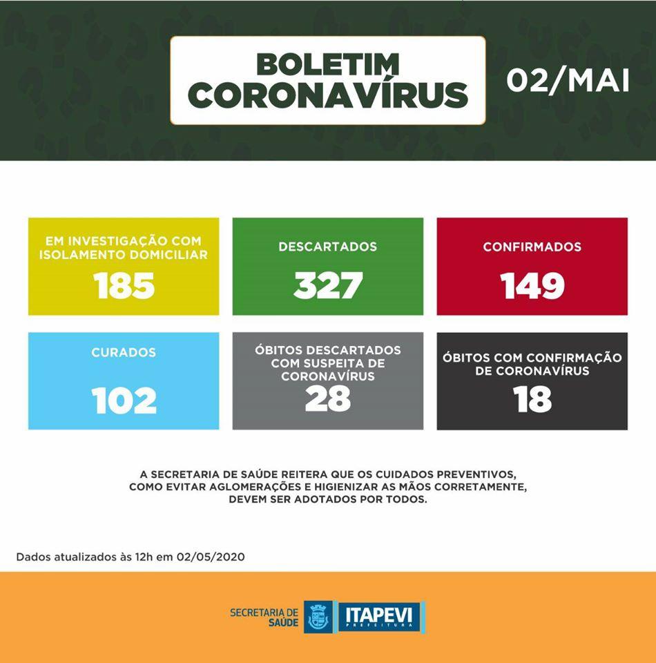 coronavírus itapevi covid