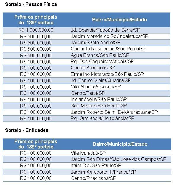 premios nota fiscal paulista osasco